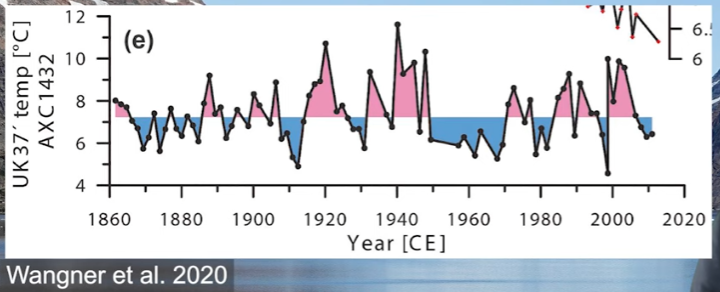 Southeast Greenland Sea Surface Temperature 1° – 2°C Warmer In 1940 Than Today, New Study Shows