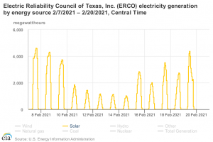 Solar ERCOT 2021 Central Time.png