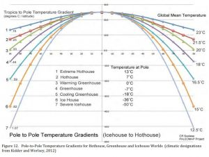 equator-to-pole-gradient.JPG