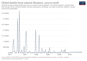 number-of-deaths-from-natural-disasters.png