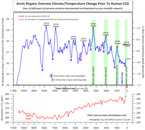 Climate swings past 10K years.png
