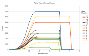 Turb Power Curves.png