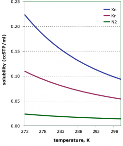 Equilibrium-solubility-of-xenon-krypton-and-N-2-in-seawater-of-salinity-35-psu.png