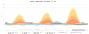 German unreliable power.png