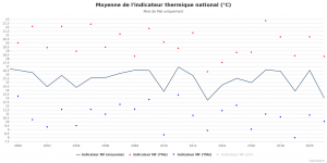 Infoclimat-indicateur-national-moyenne (1).png