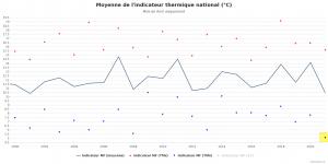Infoclimat-indicateur-national-moyenne.png