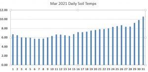 Mar 21 Daily Soil Temp.JPG