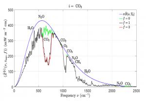 Planck Curve double CO2_Happer_2020.png