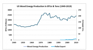 Wood pellets and firewood expots grpah.PNG