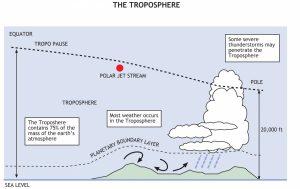 turbulent Troposphere.jpeg