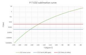 CO2_snow_curve.jpg