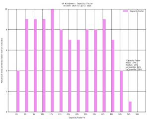 UK Capacity Factor.png