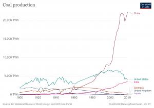 coal-production-by-country.png