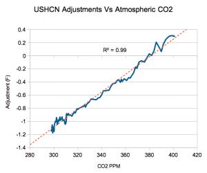 Adjustments vs CO2.png