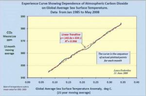 Endersbee_Experience curve CO2 v Temp Mauna Loa data.png
