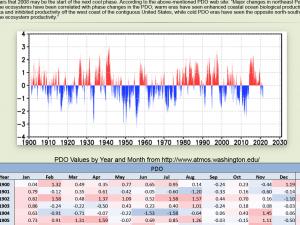 Screenshot 2021-07-03 at 17-39-53 Pacific Decadal Oscillation Index (PDO).png