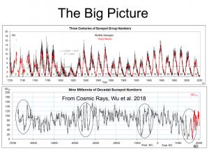 Solar-Activity-300y-Big-Picture.png