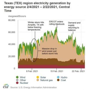 Texas cold spell power production.jpeg