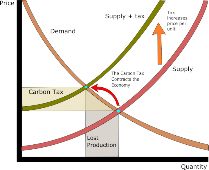Classic supply and demand graph