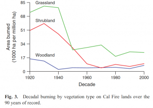 Area Cal burned by habitat Keeley 2015.png