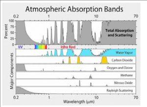 Atmospheric absorption bands.jpg
