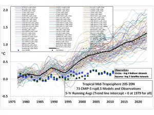 CMIP5-73-models-vs-obs-20N-20S-MT-5-yr-means1.png