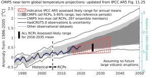 CMIP5 vrs annual observations_2020.JPG