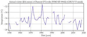 DUmont Durville  emperor temps.png