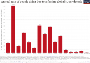 Famine-death-rate-since-1860s-revised.png