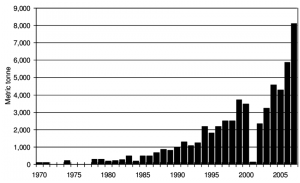 Figure-Afghanistan-Opium-production-1970-2007.png