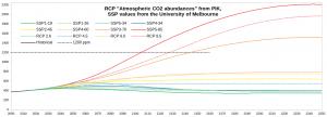 IPCC-CO2_1200-ppm.png