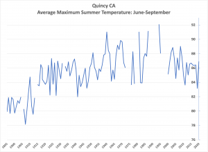 Quincy summer max trend.png