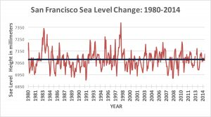 SF Sea Level Range 1980-2014.jpg