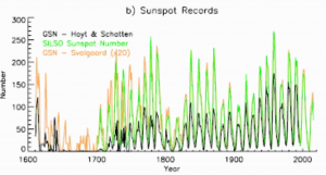Sunspot-Records.png