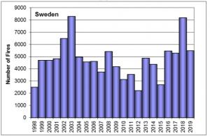 Sweden number of fires history.png