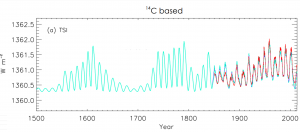 TSI-Climate-Use.png