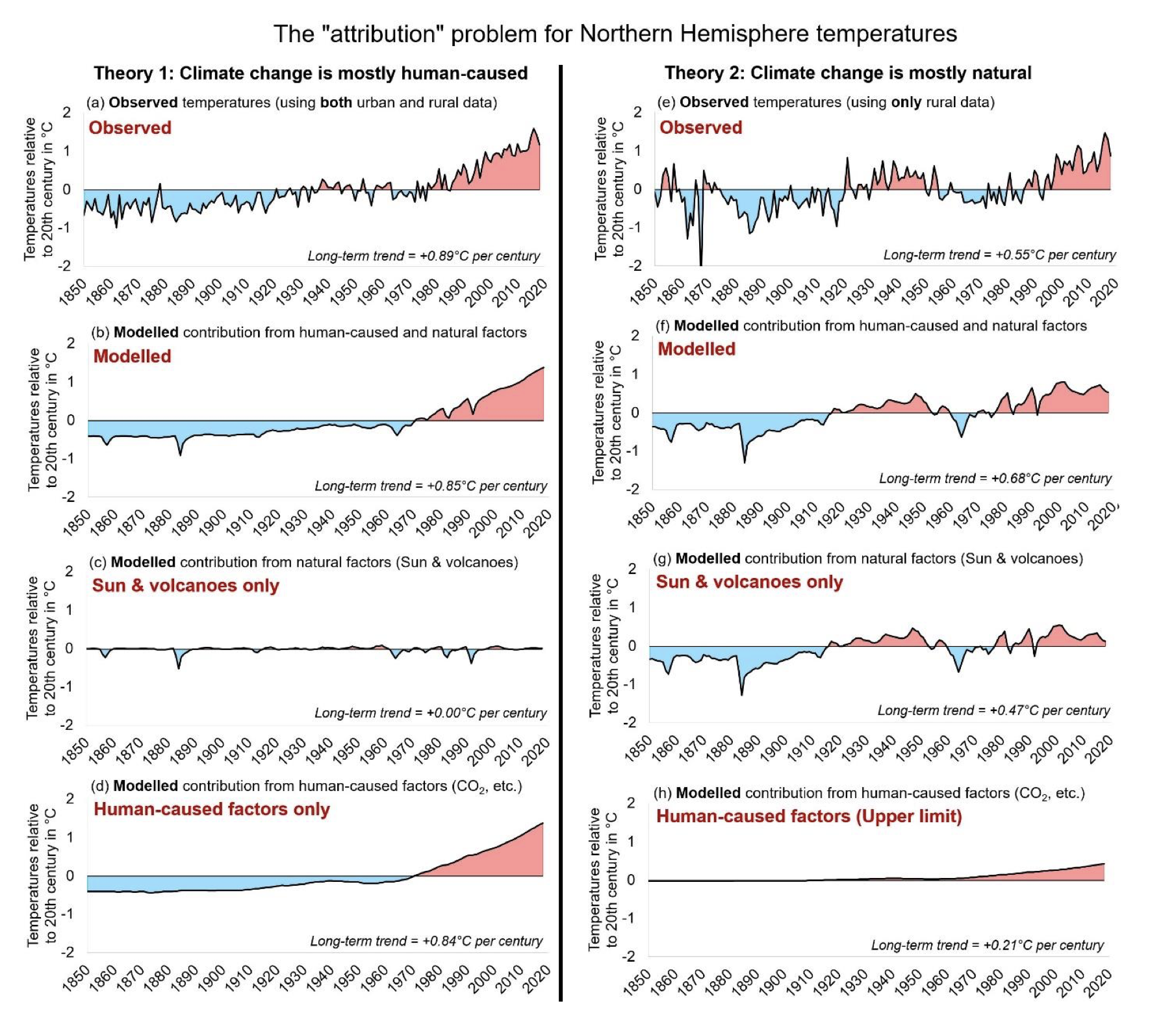 The Attribution Problem for Northern Hermisphere Temperatures