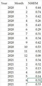 UAH July NHEM 2020-2021.JPG