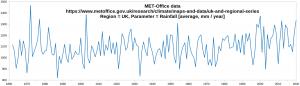 UK-Rainfall_1862-2020.png