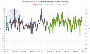 US average temperature anomaly.png