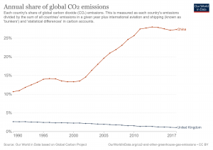 annual-share-of-co2-emissions.png