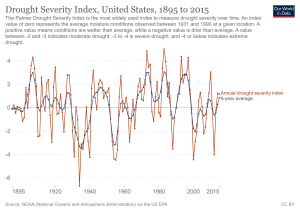 drought-severity-index-us.png