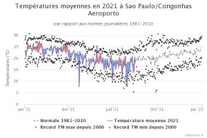 graphique_infoclimat.fr_sao-paulo-congonhas-aeroporto.png
