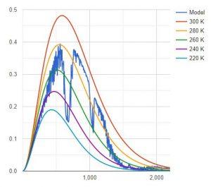 100 ppm CO2 MODTRAN.JPG
