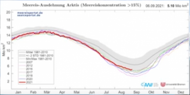 Arctic sea ice 2021 AWI 768x386 1