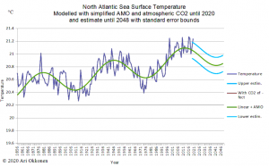 Atlantic_SST_2012_with_estimate_R.png