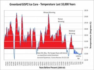 Climate last 10,000 years - Copy.jpg