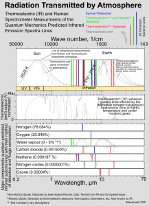 Radiation Transmitted by Atmosphere Raman.png