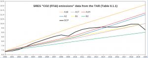 SRES-CO2-emissions_1.png