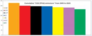 SRES_Cumulative-CO2_1.png